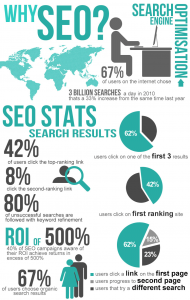 Why Need SEO or Search engine optimization