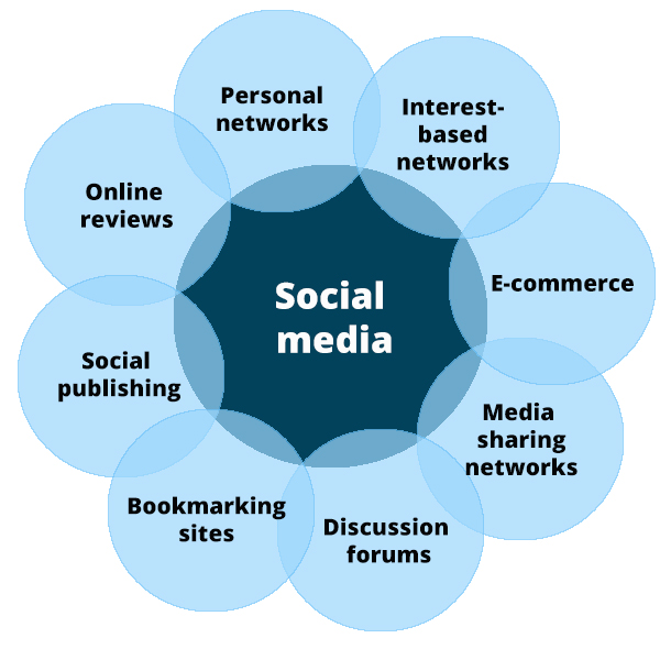 social-media-content-types-for-inbound-marketing